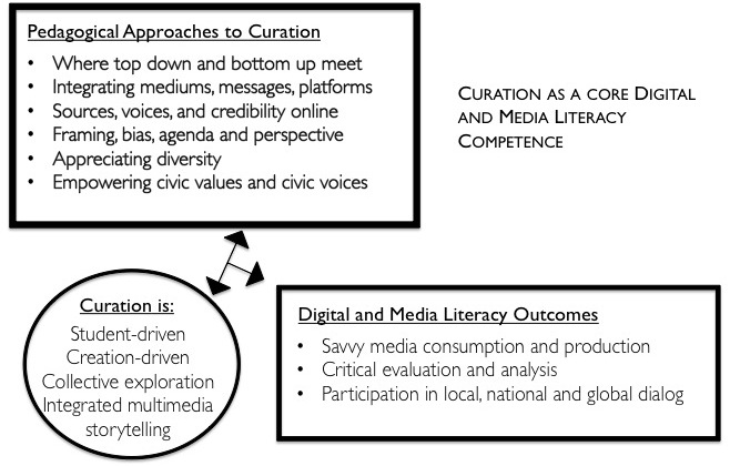 Exploring Curation as a core competency in digital and media