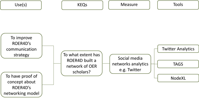 Evaluating the Network: A Workflow for Tracking Twitter