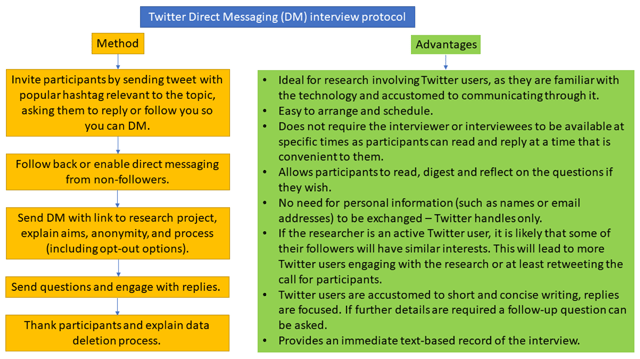 Twitter: A Professional Development and Community of