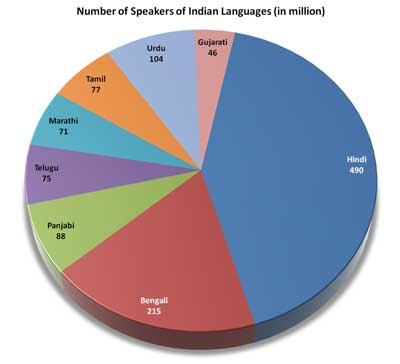 Learning From TESSIndias Approach To OER Localisation Across - Most people speaking language